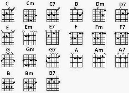Guitar Key For Beginners APK screenshot 1