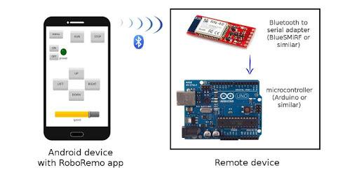 RoboRemoFree Arduino Bluetooth pc screenshot